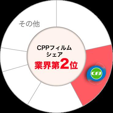 キャストフィルムジャパン株式会社 CPPフィルム