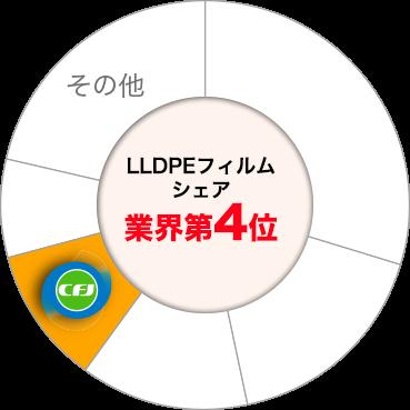 キャストフィルムジャパン株式会社 LLDPEフィルム